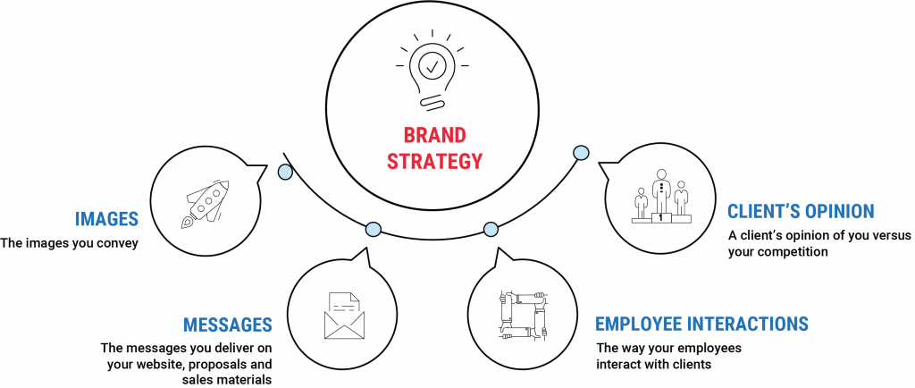 Brand Strategy Infographic