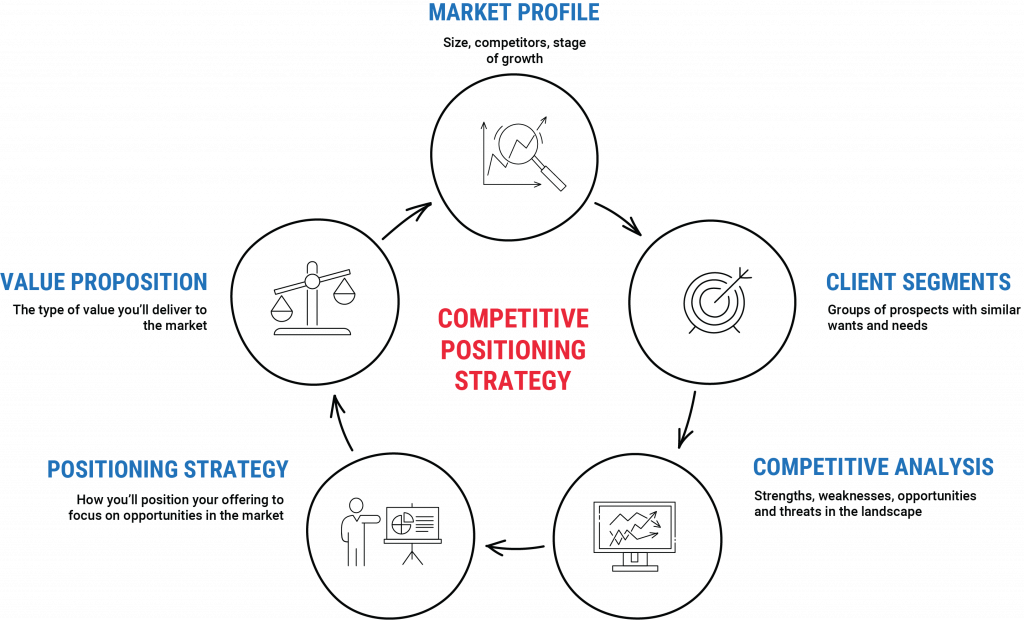 Competitive Positioning Strategy