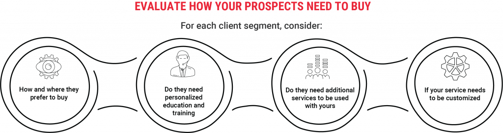 How Your Prospects Buy