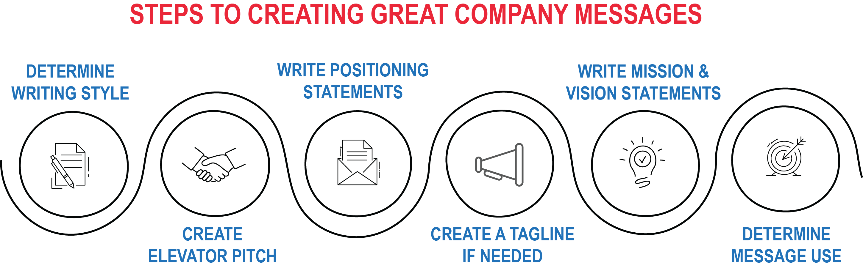 Steps to Creating Great Company Messages