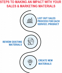 Steps to Making an Impact with Sales Materials